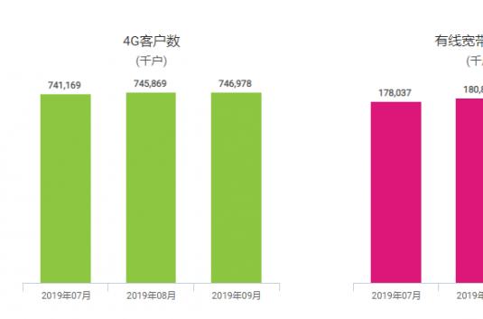 中国移动9月4G用户净增111万 有线宽带用户净增424万